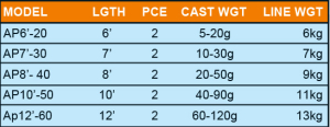 poseidon-aqua-pac-reel-rod-combo-table