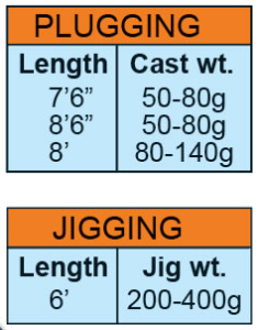 Poseidon-offshore-jigging-plugging-rod-specs