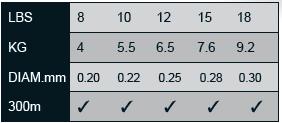 tripple-diamond-series-table