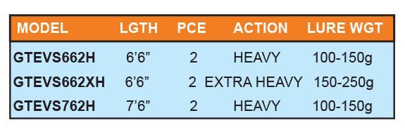 kingfisher-gt-evolution-series-specs